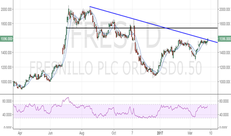 FRES: Fresnillo is closing-in on a major breakout