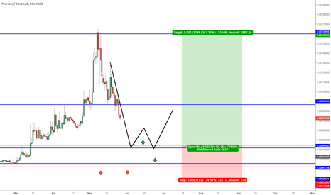 PPCBTC: For Polo Tarder Next and big short move for PPC