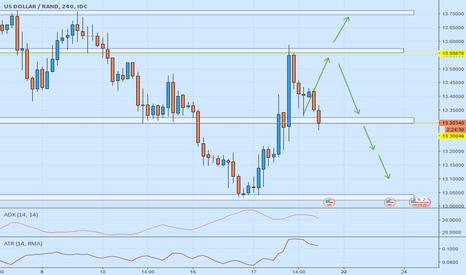USDZAR: USD/ZAR Weekly Analysis