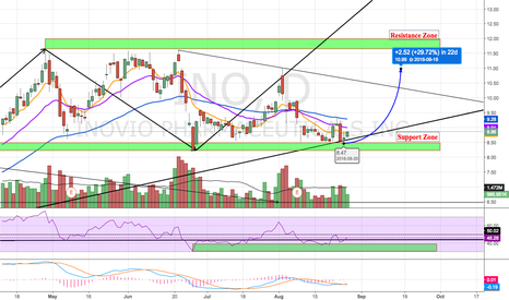 INO: Potential Bounce Set Up