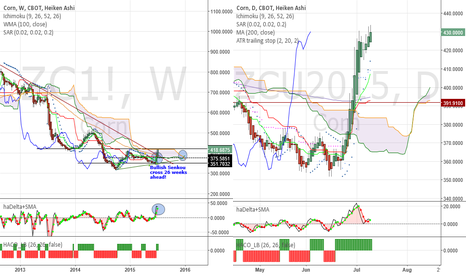 ZCU2015: Corn - It will remain very bullish, but needs a pull back first