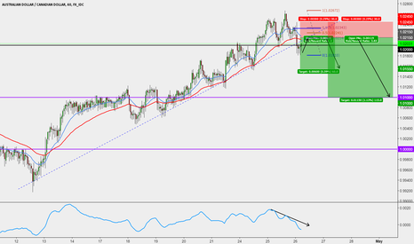 AUDCAD: AUDCAD SHORT TRADE SETUP