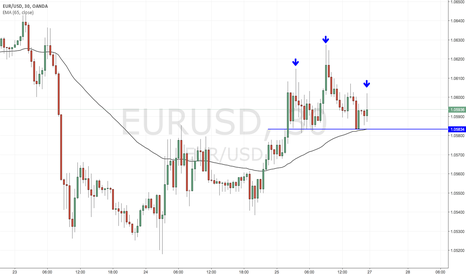 EURUSD: Trade Idea: EURUSD Short