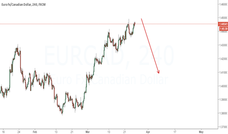 EURCAD: Expecting to fall | Looking for a sell setup