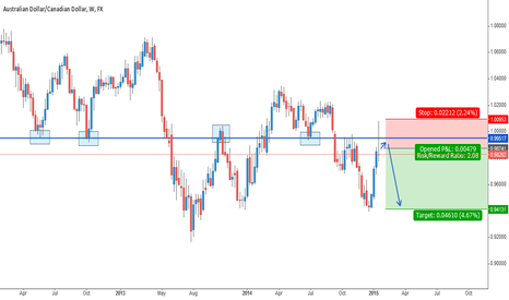 AUDCAD: AUDCAD Potential Sell Opportunity