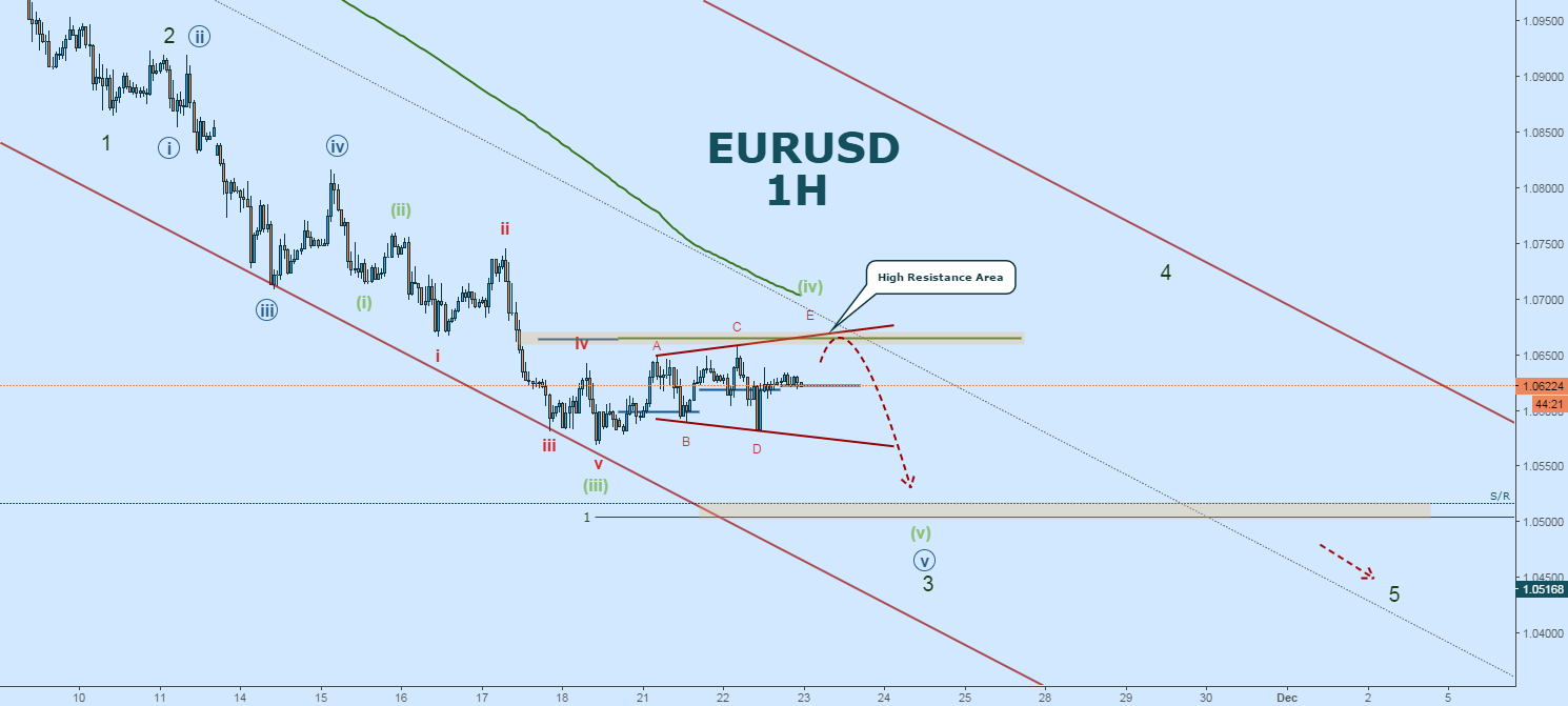 EURUSD Wave Count:  More Downside After Triangle Breakout