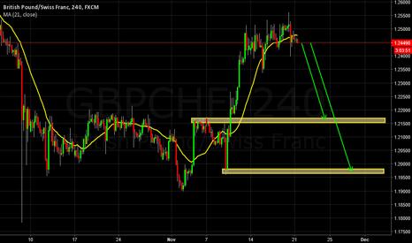 GBPCHF: Trade Active-GBPCHF