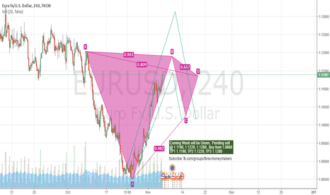 EURUSD: Coming Week also will be green