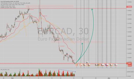 EURCAD: Покупка от уровня