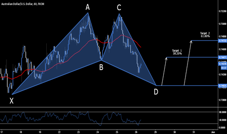 AUDUSD: AUD.USD - Long Opportunity - .7402