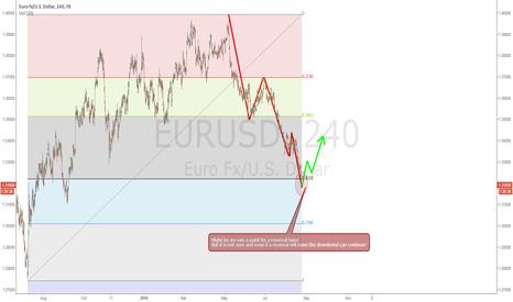 EURUSD: EURUSD long chance