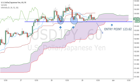 USDJPY: USD/JPY Entry point 123.62