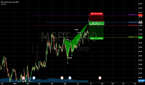 MSFT: Potential Crab pattern on Microsoft