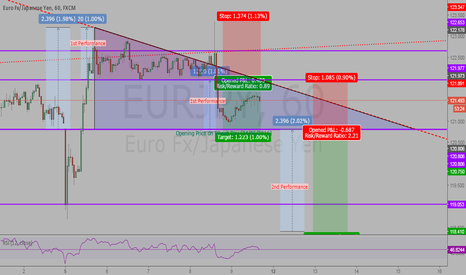 EURJPY: EURJPY Break-out Performanced (Part II - Continuation)