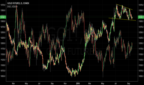 GC1!: Gold and $ Correlation