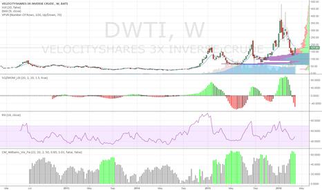 DWTI: DWTI (triple leverage oil stock)