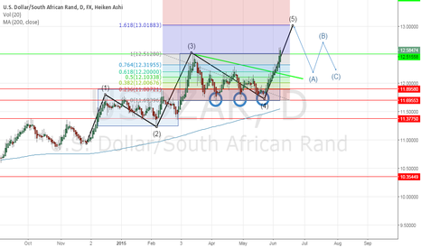 USDZAR: LAST WEEK UPDATE.
