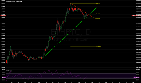 ETHBTC: ETH Daily Chart with Fibonacci and Old Uptrend Line