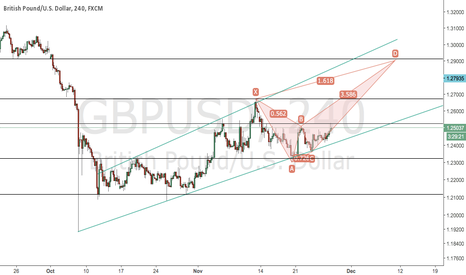 GBPUSD: GBPUSD Bearish Crab