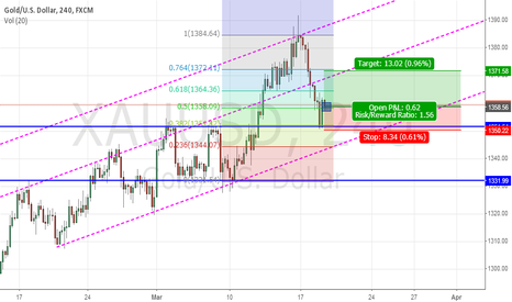 XAUUSD: Long ACTION PIN BAR