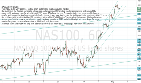 NAS100: Nasdaq 100 Index still positive whilst within the parallels