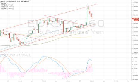 EURJPY: REPEAT CHANNEL