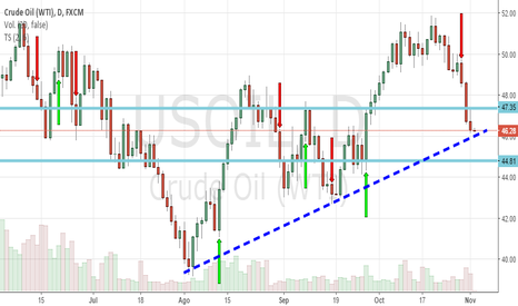 USOIL: US OIL WTi