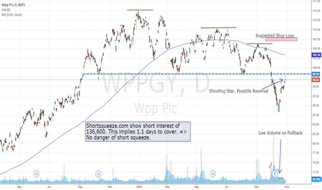 WPPGY: WPPGY longterm short Idea