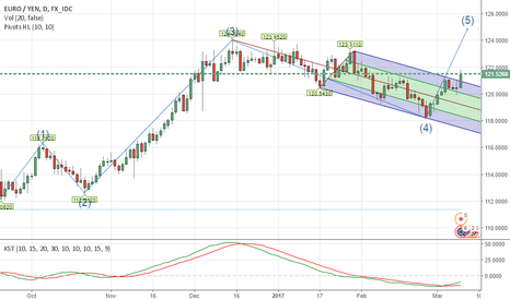 EURJPY: EURJPY- UPWARD 5 TH WAVE COMMENCED. Buy for Targets 124-126 area