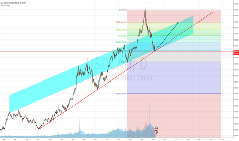 USDCAD: USD/CAD Possible Long-term Opportunity