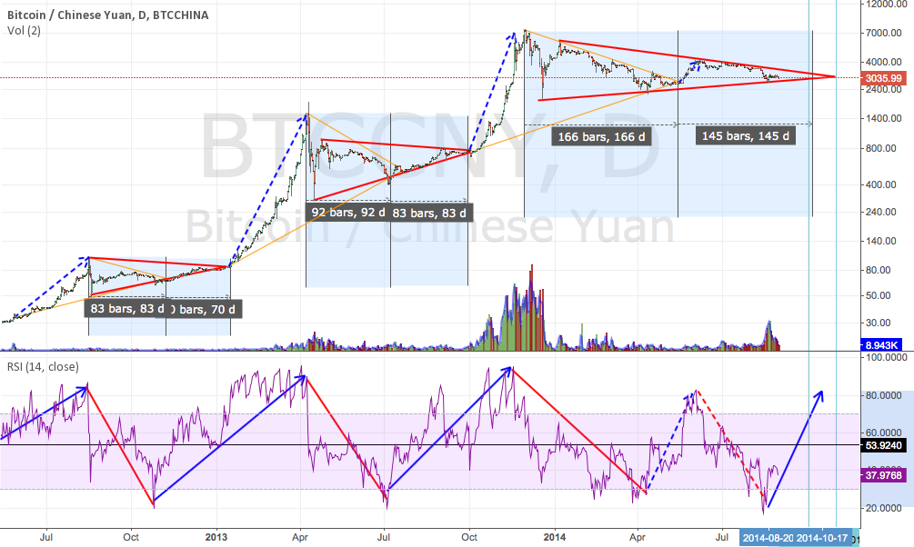 Possible breakout @ 3 october 2014