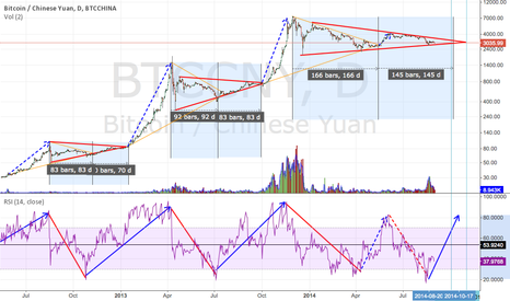 BTCCNY: Possible breakout @ 3 october 2014