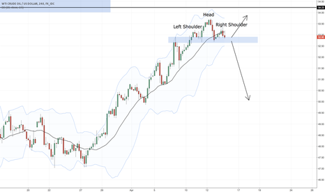 USDWTI: Textbook H&S in the making on crude
