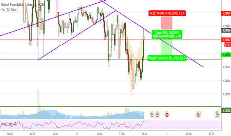 GBPUSD: GBPUSD 15m - Bearish bat - Short opportunity