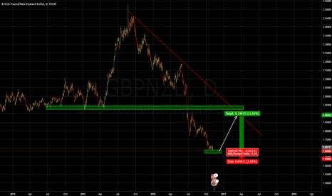 GBPNZD: GBPNZD - Long position