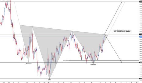 EURUSD: EUR/USD - Inverted Head and Shoulders