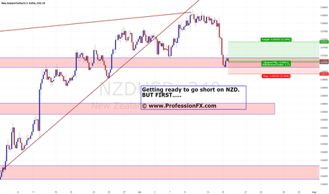 NZDUSD: Shallow retracement expected $NZDUSD
