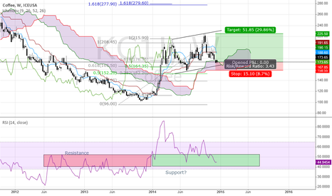 KC1!: Coffee finding support in new up-trend channel?