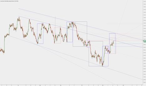 AUDNZD: AUDNZD - Some resistance targets, one which we are at