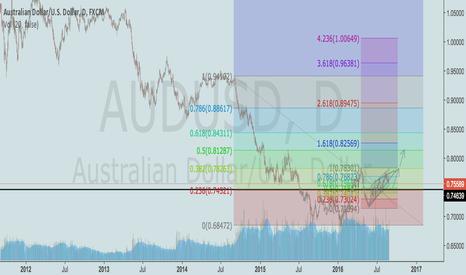 AUDUSD: Aussie for more up?