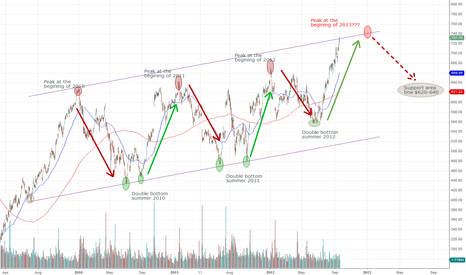 GOOG: Google getting closer to the turn point