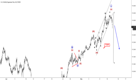 USDJPY: Elliott Wave Analysis: USDJPY Can Be In For A Reversal