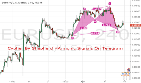 EURUSD: Bullish cypher harmonic pattern found on 4H