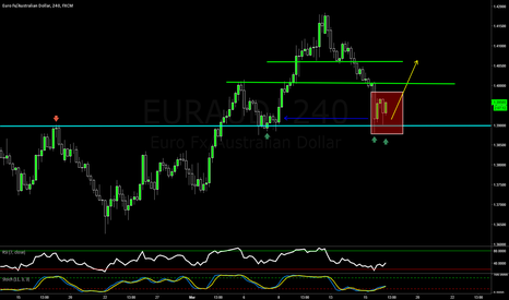 EURAUD: EURAUD - A Simple Structure Trade