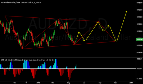 AUDNZD: Will this pattern play out?