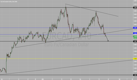 EURCAD: Short on EUR/CAD SELL SELL SELL