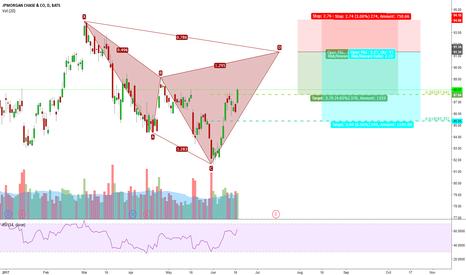 JPM: Watching a possible bearish cypher pattern