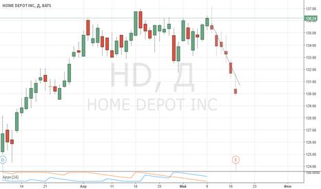 HD: HOME DEPOT INC.  Sell. Шортим до 130.00 от текушей цены открытия