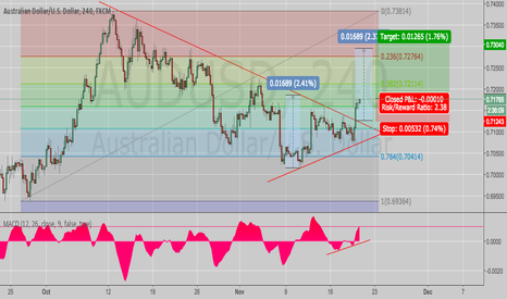 AUDUSD: AUDUSD 240 TRIANGLE BREAK