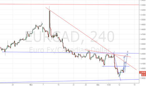 EURCAD: Which one to test